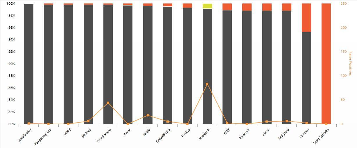 "Business Security Test 2018 (August – November)"", AV-Comparatives"